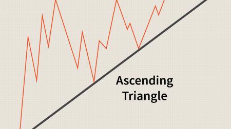Guia para negociar o padrão de triângulos em Binomo